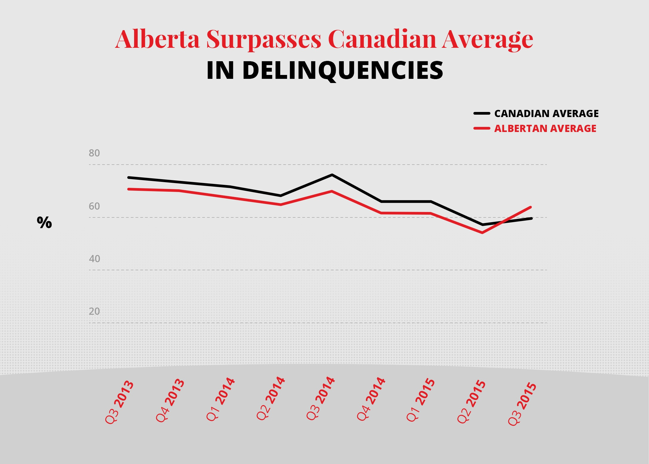 Alberta_Debt_Delinquency_Rates.jpg
