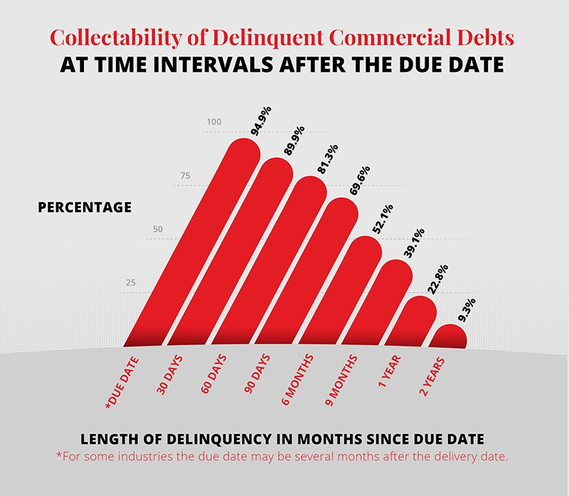 Collectability of Delinquent Commercial Debts Graph
